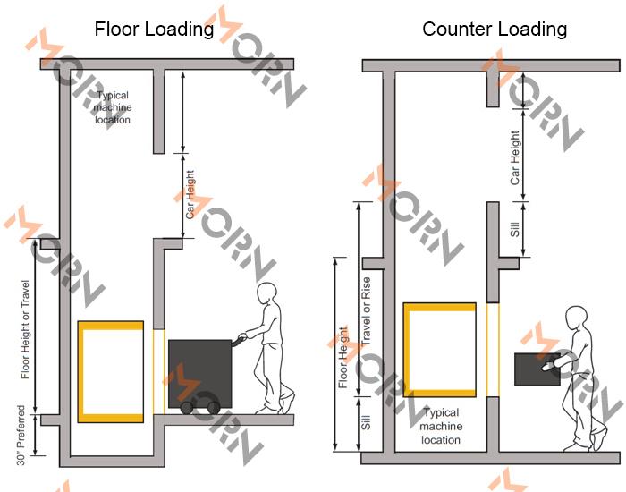 100kg Kitchen Dumbwaiter Elevator